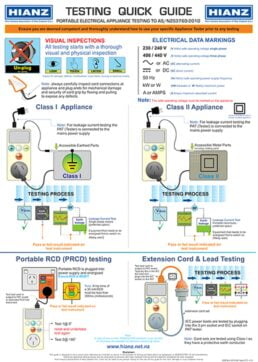Guide to Electrical Testing (Poster)